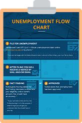 Follow These Steps If You Are Denied Unemployment Benefits in NJ