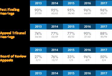 Unemployment  Hearing  Statistics – Year End 2017